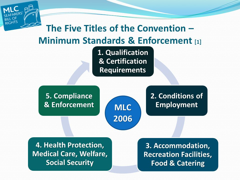 The Five Titles of the Convention – Minimum Standards & Enforcement [1]